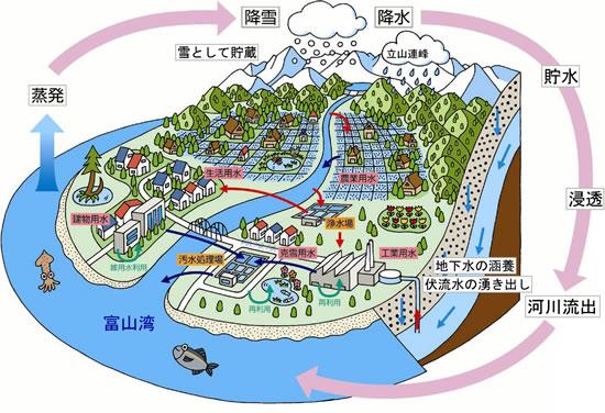 富山県/雪の文化